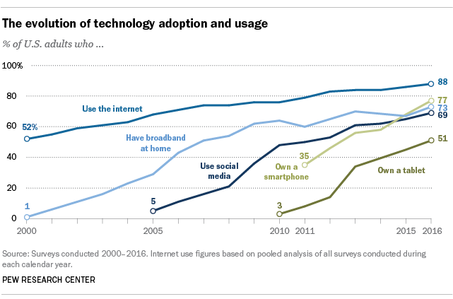 the evolution of technology and adoption and usage